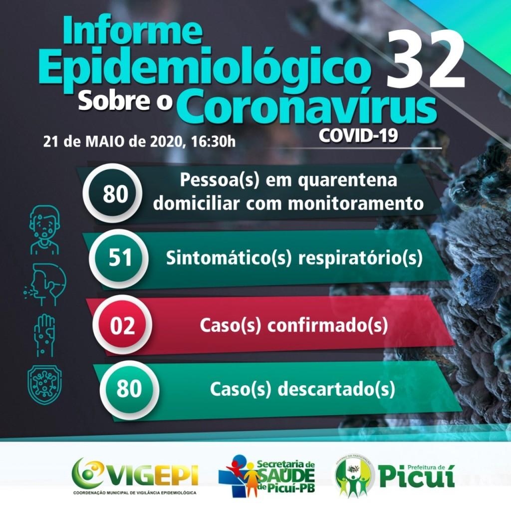 COVID-19: Picuí tem 2 Casos Confirmados e 80 Descartados