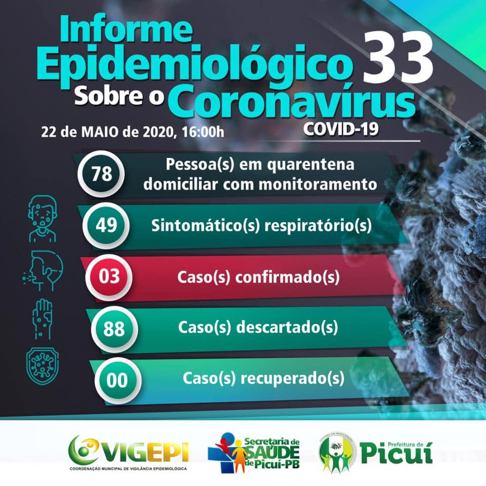 Picuí Registra o 3° Caso Confirmado de COVID-19