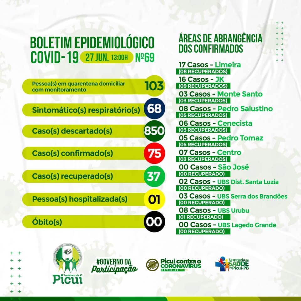 Boletim Epidemiológico sobre COVID-19: Picuí segue com 75 Casos Confirmados e 850 Casos são Descartados