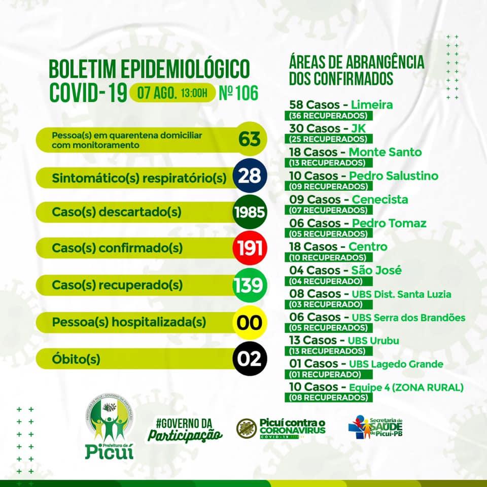 COVID-19: Em Picuí, 191 Casos foram Confirmados