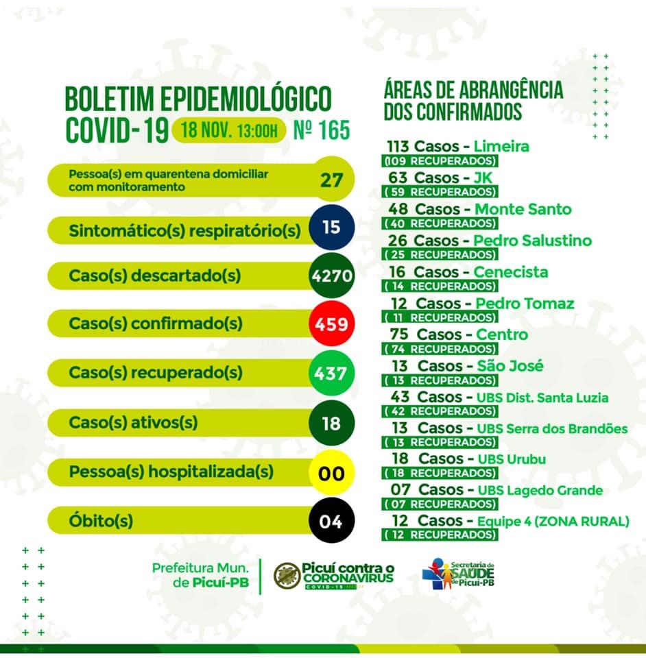 COVID-19: Picuí Registra 437 Casos de Pessoas Recuperadas da Doença