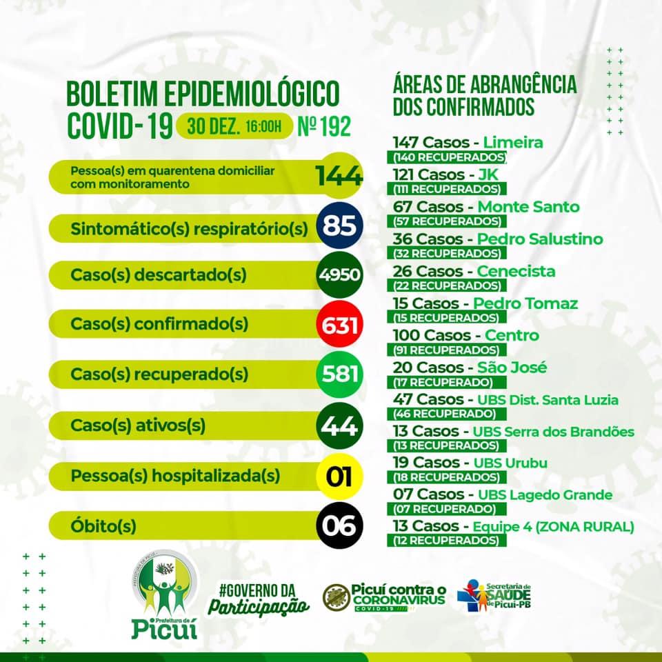 COVID-19: Picuí Registra 44 Casos Ativos da Doença
