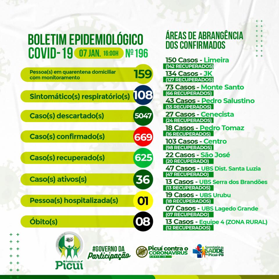COVID-19: Picuí tem 36 Casos Ativos da Doença