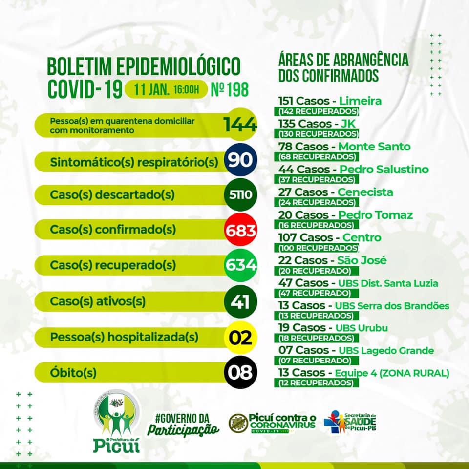 Picuí registra 41 Casos Ativos de COVID-19