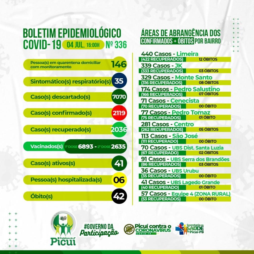 Picuí registra 41 Casos Ativos e 6 Hospitalizações