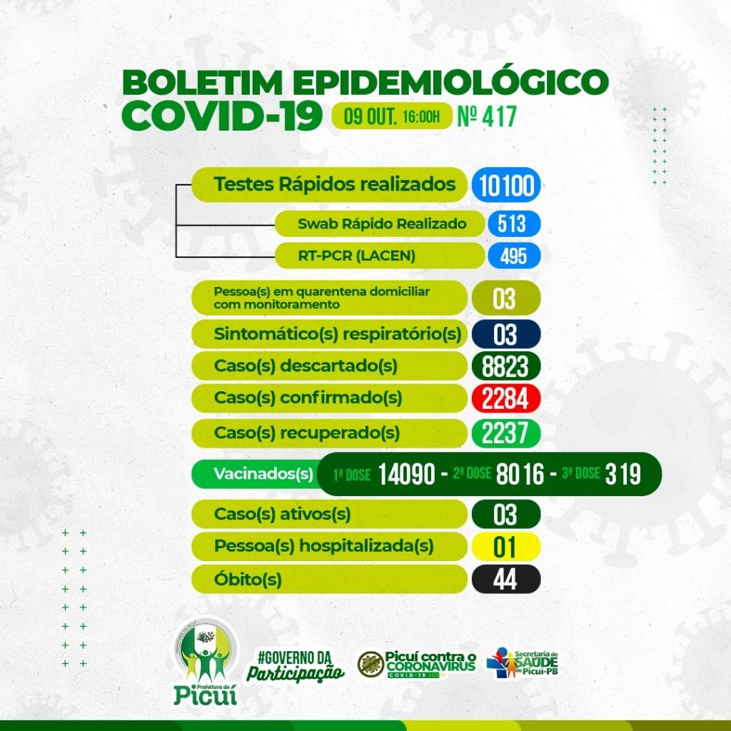 Boletim Epidemiológico da COVID-19: Picuí segue com 3 Casos Ativos