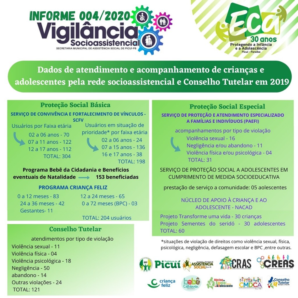 Informe 004/2020 da Vigilância Socioassistencial da Secretaria de Assistência Social